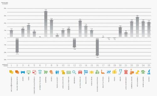 DoubleClick发布2011年展示广告趋势报告