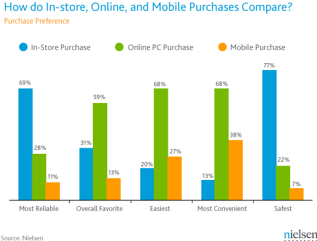 Nielsen_June 2012 Purchase Preference