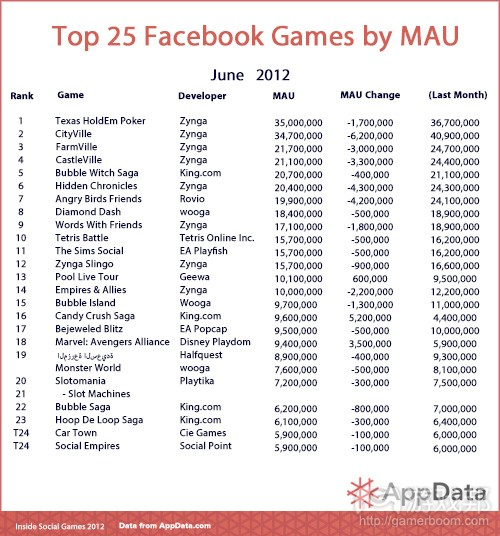 Top-25-Chart-Template-MAU(from AppData)