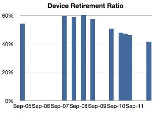 用退役的设备数量除以仍在使用中的设备数量,就可以得出设备的退休率