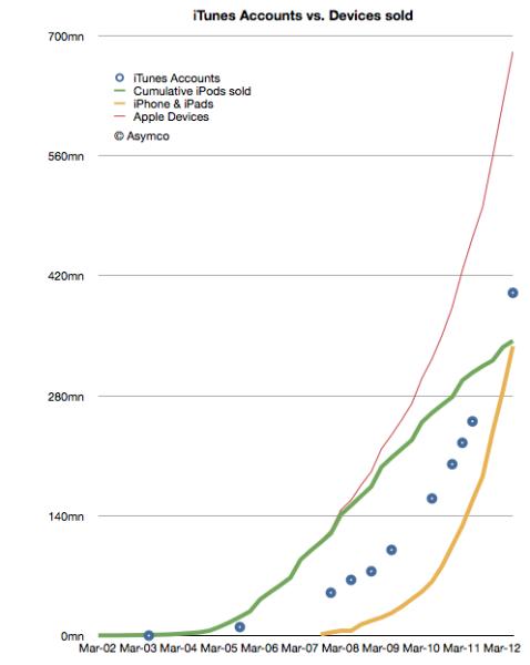 绿线代表iPod的累计销量,黄线代表iPhone的累积销量,红线代表所有苹果苹果设备销量,蓝线代表iTune帐户数量。