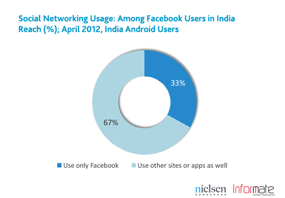 india-smartphone-social-3
