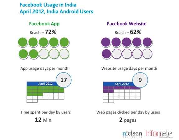 india-smartphone-social-4