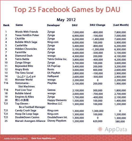 Facebook 5月TOP25游戏排行:中国两家入榜
