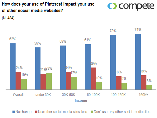 How does your use of Pinterest impact your use of other social media websites