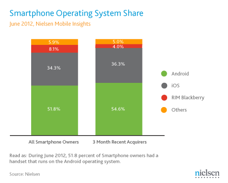 US Smartphone Operating System market share in June 2012