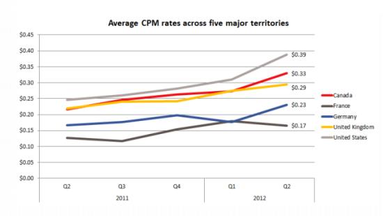 5个主要区域平均CPM数值