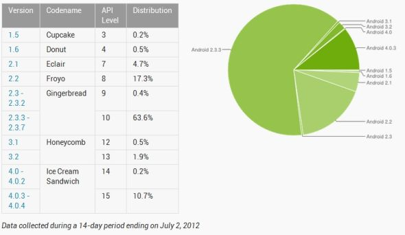 "Android 2.3(代号""姜饼"")仍是使用最广泛的版本"