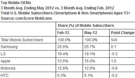 手机厂商市场份额