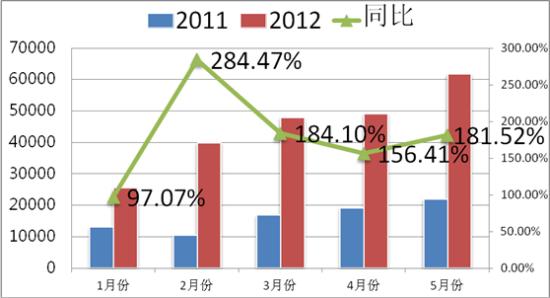 配图:tmall母婴类目2012年1~5月同比增长表