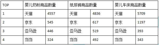 各B2C站点(婴儿奶粉、纸尿裤、婴儿车床)商品数量