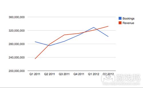 Zynga revenue(from insidesocialgames)