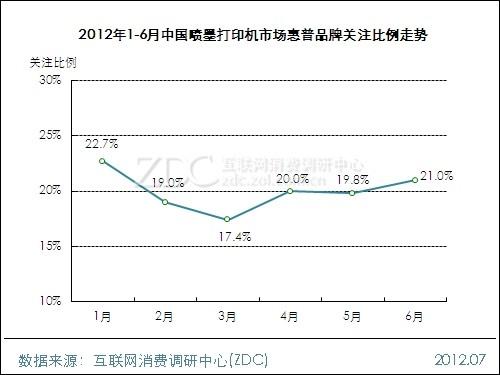 2012年6月中国喷墨打印机市场分析报告