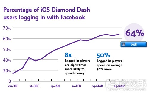 diamond dash(from pocketgamer)
