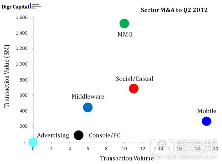 h1-2012-m+a(from digi-capital)