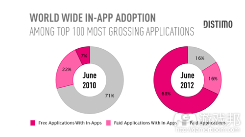 in-app adoption(from Distimo)