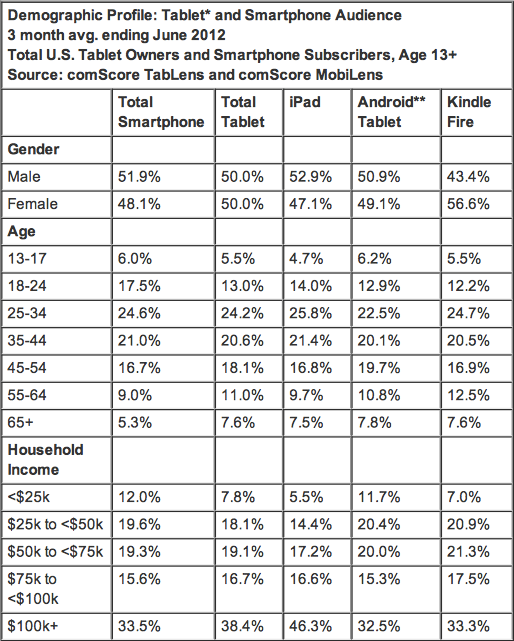 Why Buy a Tablet Selection of Apps, Price and Device Brand Most Important Factors in Purchase Decision - comScore, Inc