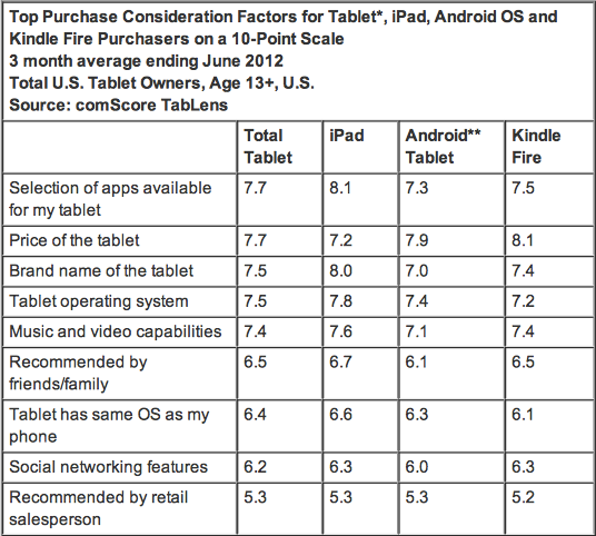 Why Buy a Tablet Selection of Apps, Price and Device Brand Most Important Factors in Purchase Decision - comScore, Inc-2