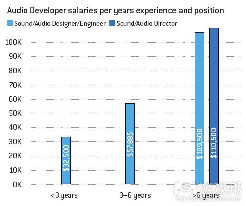 audio developer salaries(from gamecareerguide)