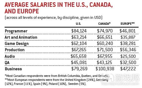 average salaries in three regions(from gamecareerguide)