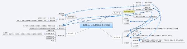 多盟domob开发者系统结构