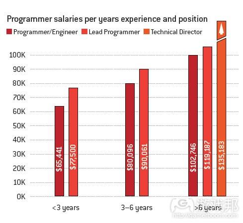 programmer salaries(from gamecareerguide)
