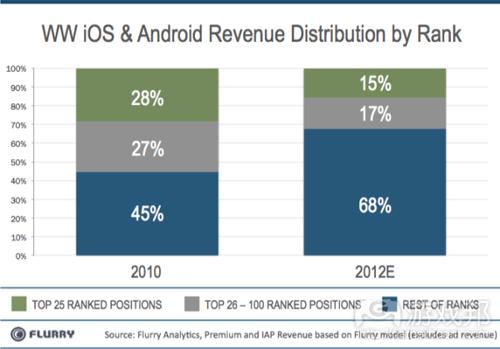 revenue distribution_byrank(from Flurry)