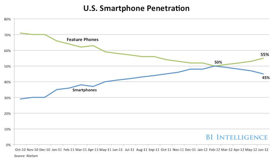 美国手机市场发展状况