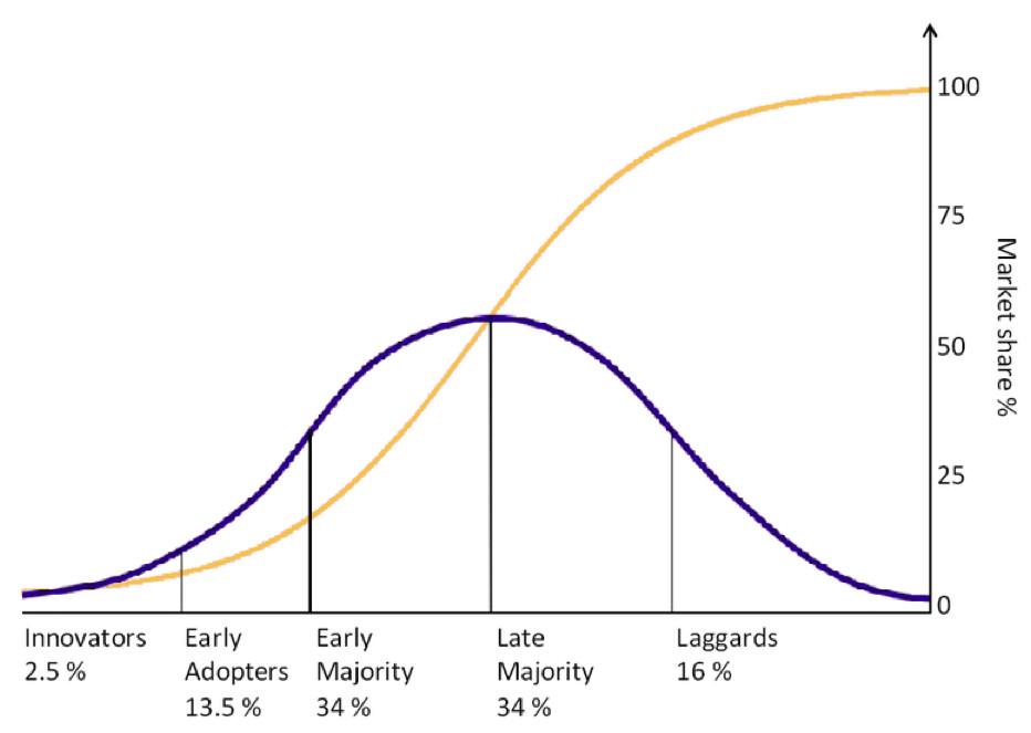 新兴技术发展曲线