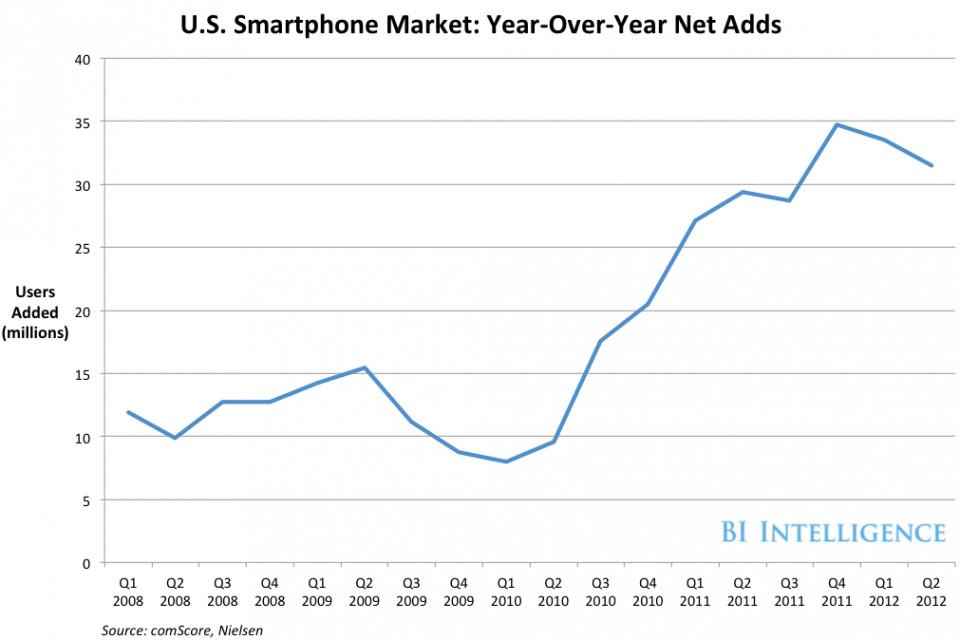 美国智能手机每年的用户增长情况