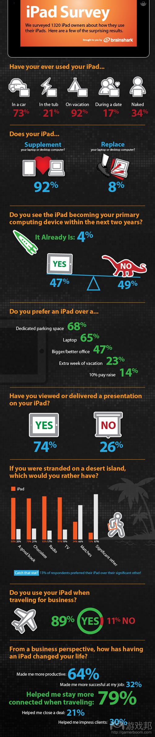 Crazy iPad Owners Infographic(from brainshark)