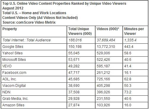 8月份美国视频网站独立用户观看量排名