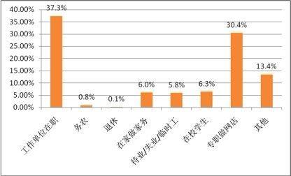 阿里报告称兼职卖家占网店总数近70%