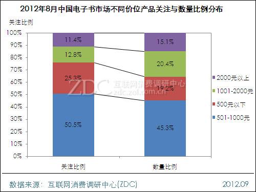 2012年8月中国电子书市场分析报告