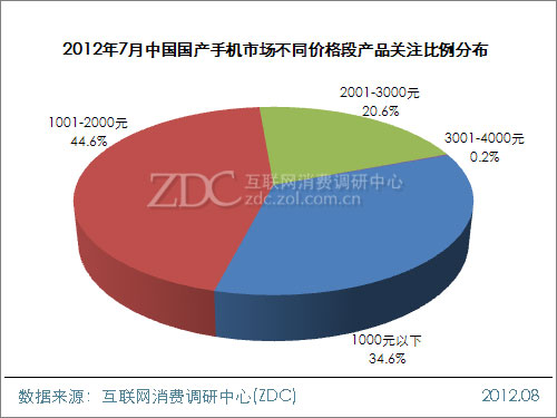 2012年7月中国国产手机市场分析报告(简版)
