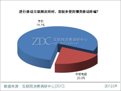 2012年中国移动互联网用户调查研究报告(一)