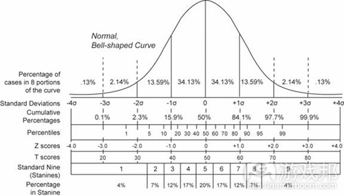bell curve(from gamasutra)
