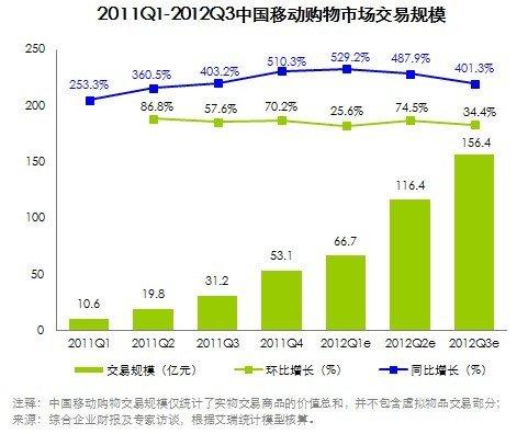 第三季移动购物交易规模156.4亿 同比增4倍