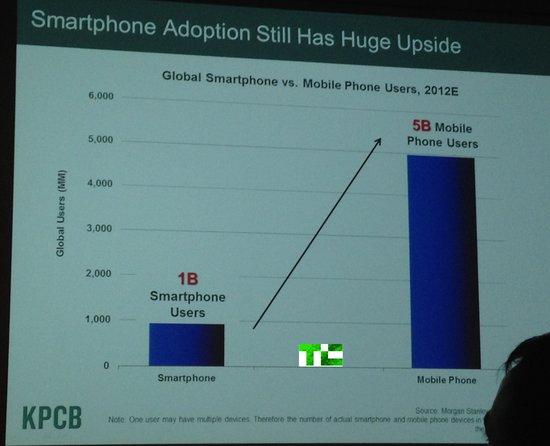 互联网女王:Android渗透速度比iPhone快6倍