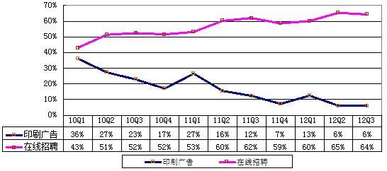 图解51job季报:印刷广告营收同比降47%仅占6%