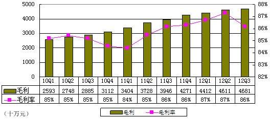 图解巨人财报:净利3.117亿元 同比下滑13.7%