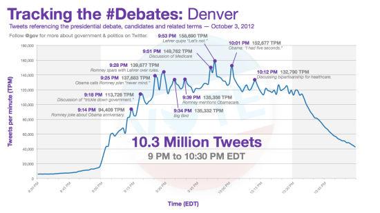 图1 10月4日丹佛辩论Tweet数量