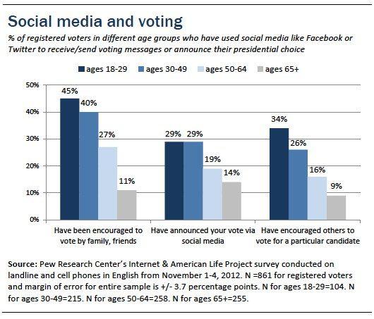 图2 不同年龄段利用社交媒体发布选举信息对比