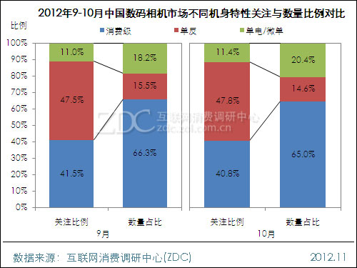 2012年10月中国数码相机市场分析报告