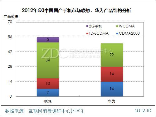 2012年第三季度中国国产手机市场研究报告(简版)