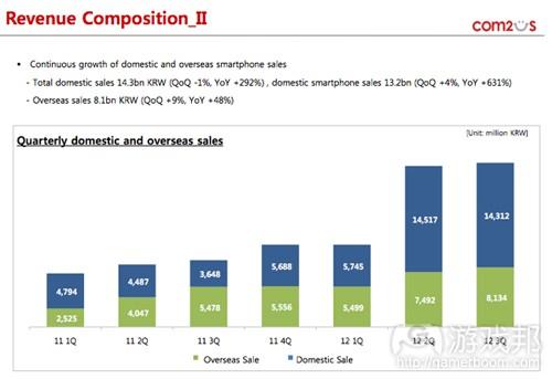 revenue composition(from Com2uS)