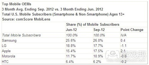 top mobile OEMs(from comScore)