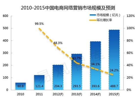 易观:2015年电商网络营销市场规模达489亿
