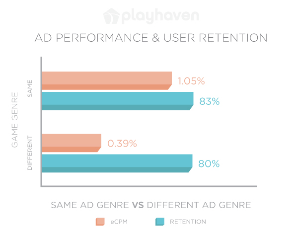 PlayHaven ad performance and user retention chart