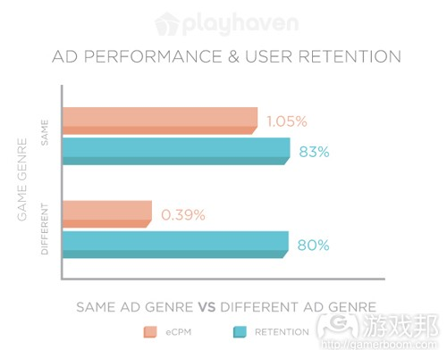 Ad-Retention-Graph-1(from PlayHaven)